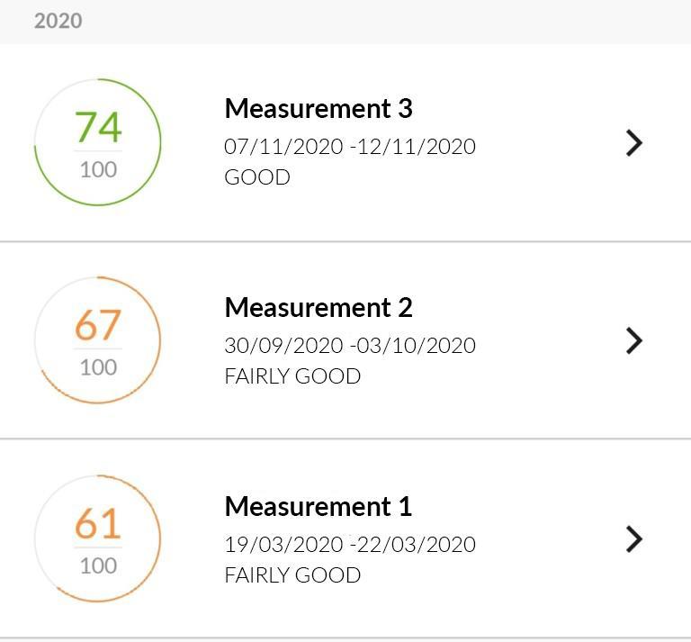 Anoora's measurement