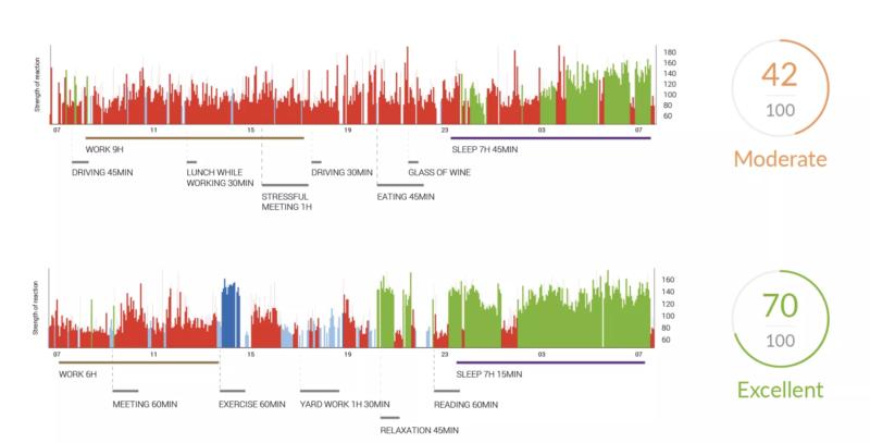 Firstbeat Life measurement data