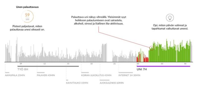 Firstbeat graph about sleep