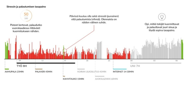 Firstbeat graph about stress and recovery