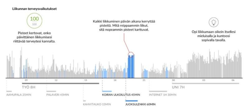 Firtsbeat graph about physical activity