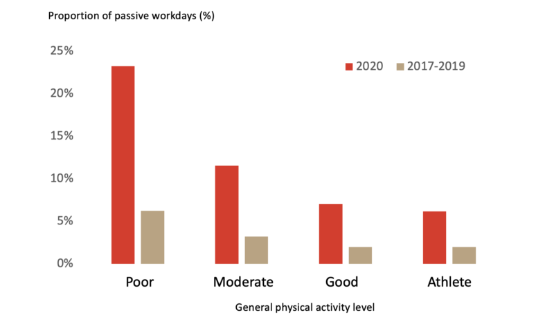 Graph about passive workdays