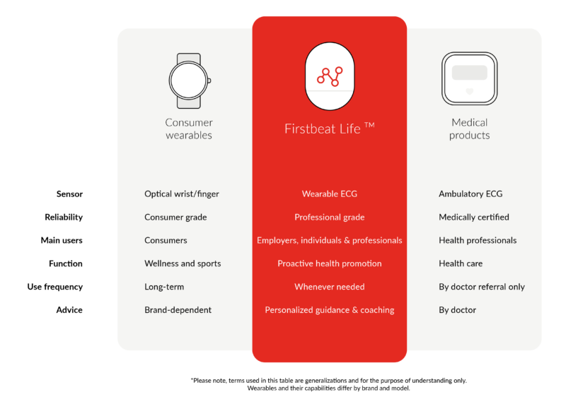 Image of table comparing wearables with Firstbeat Life